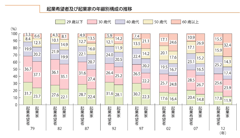%e8%b5%b7%e6%a5%ad%e5%ae%b6%e5%b9%b4%e9%bd%a2%e5%b1%a430%e4%bb%a340%e4%bb%a3