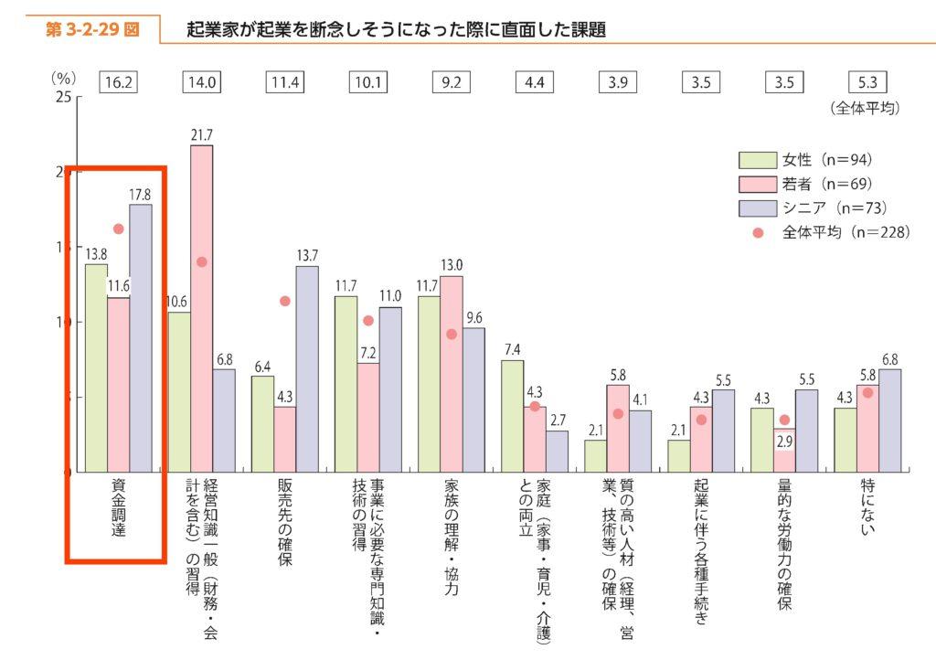 %e8%b5%b7%e6%a5%ad%e5%ae%b6%e3%81%ae%e6%82%a9%e3%81%bf%e8%b3%87%e9%87%91%e8%aa%bf%e9%81%94